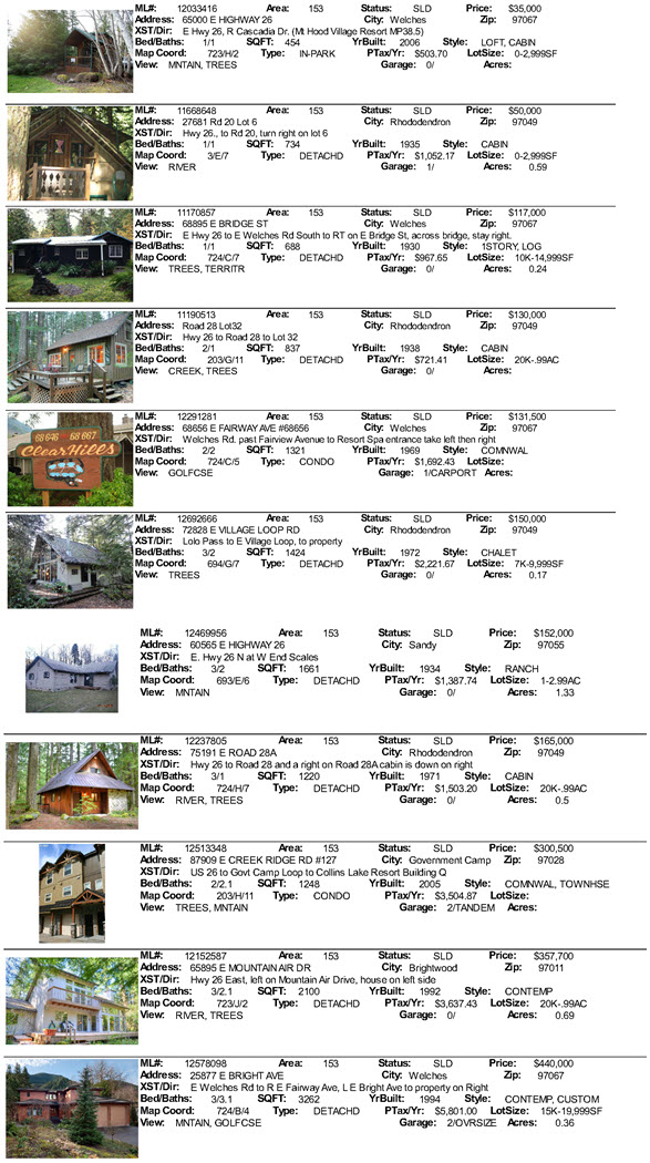 Mt. Hood Real Estate Sales for August 2012