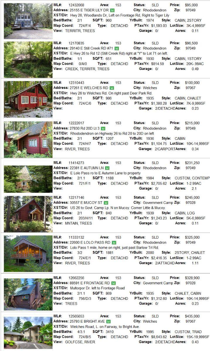 Mt. Hood real estate sales for September  2012