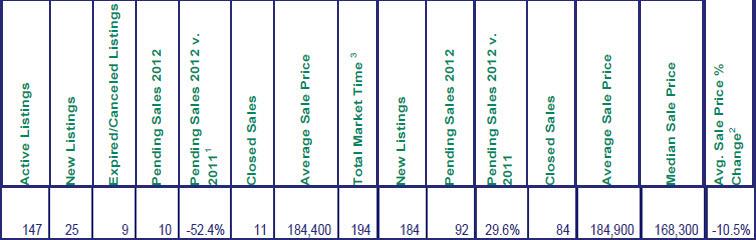 Mt. Hood Sales for September 2012