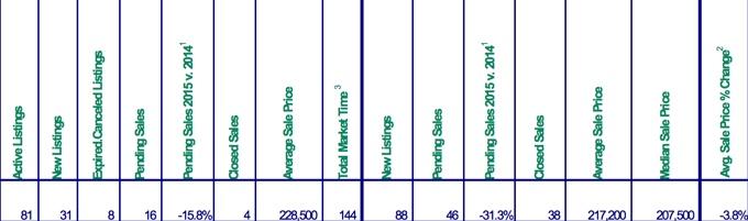 Mt. Hood Real Estate Sales for April 2015