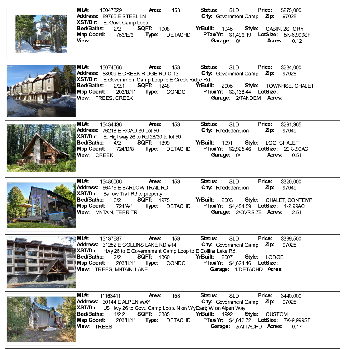 Mt. Hood Real Estate Sales for October 2013