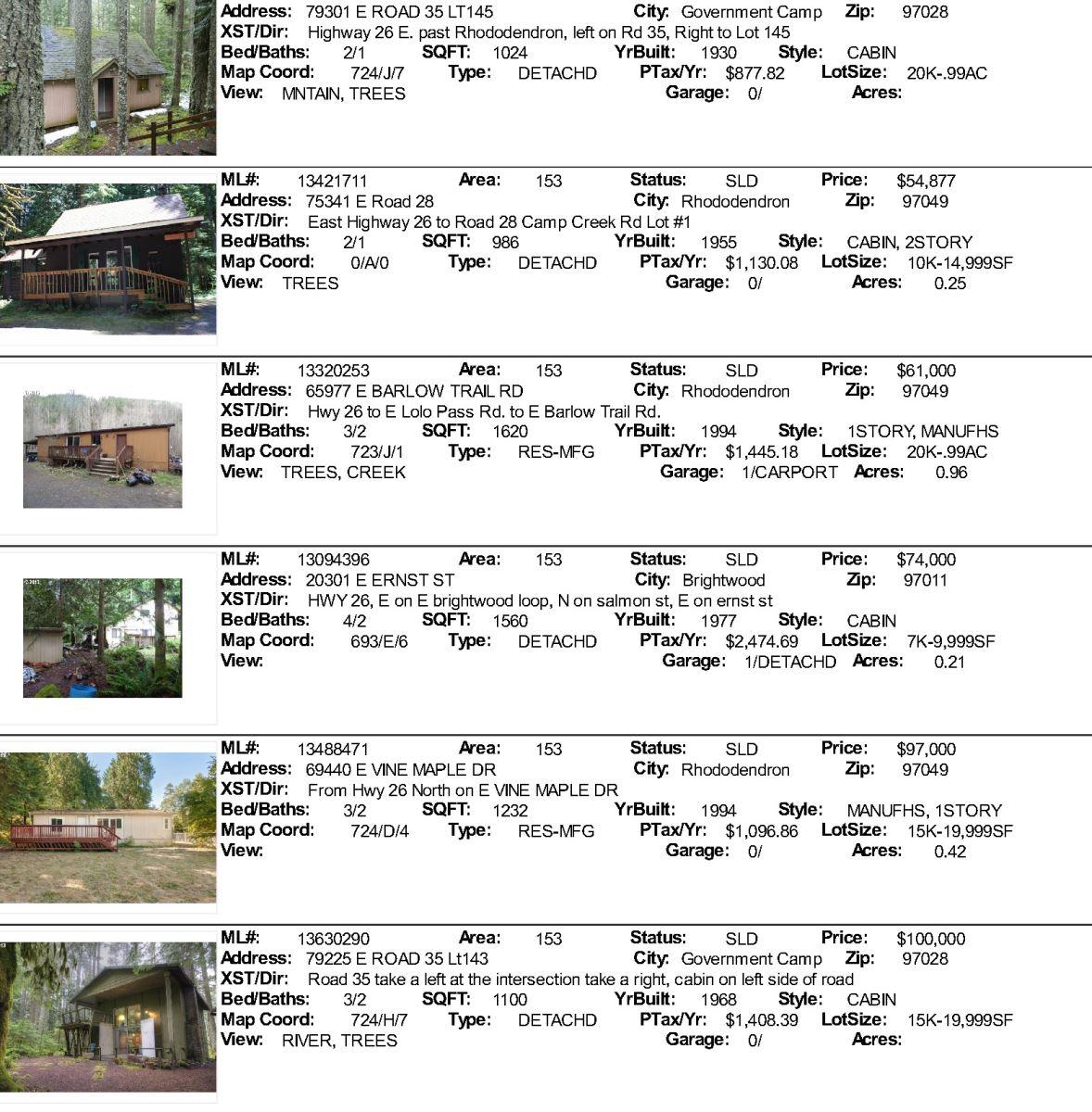Mt. Hood real estate Sales for December 2013