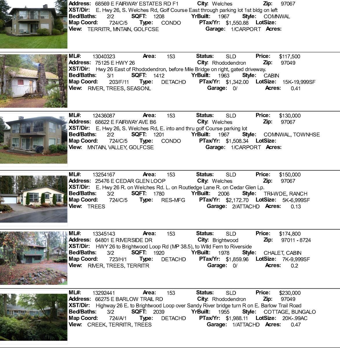 Mt. Hood Real Estate sales