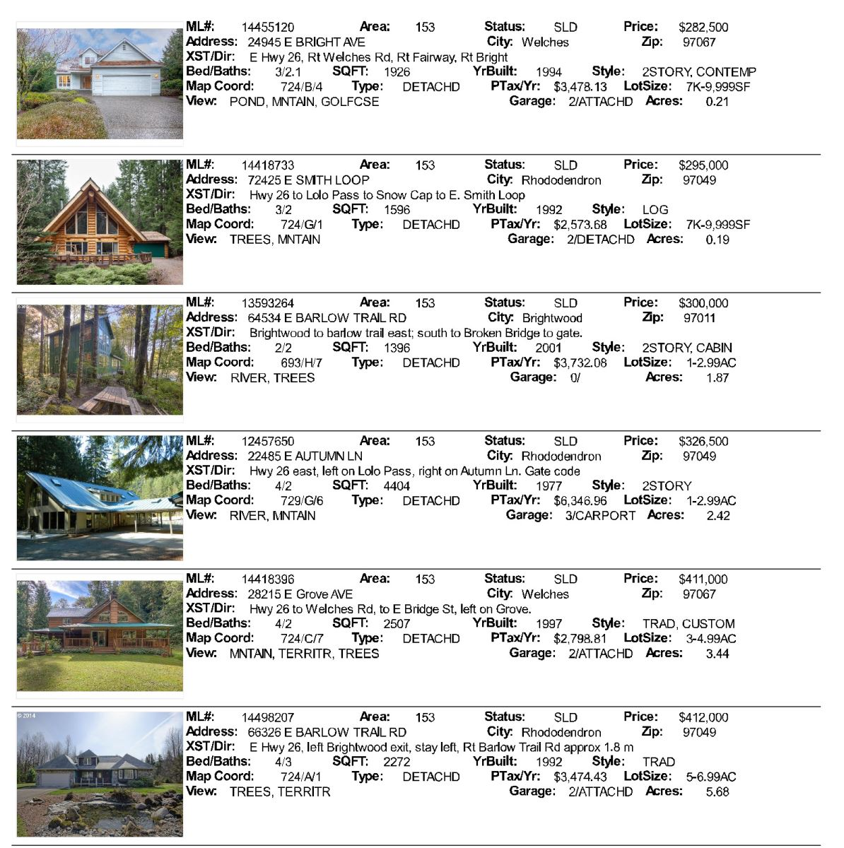All Mt. Hood Area Sales for June 2014