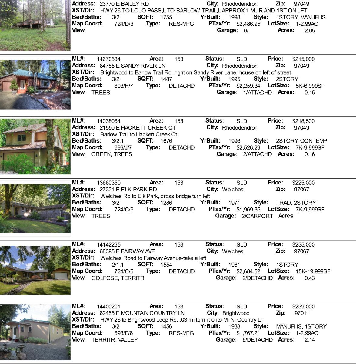 Government Camp,. Welches, Brightwood, Rhododendron Real Estate Sales