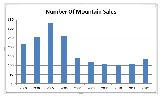 Mt. Hood Real Estate Sales for 2012
