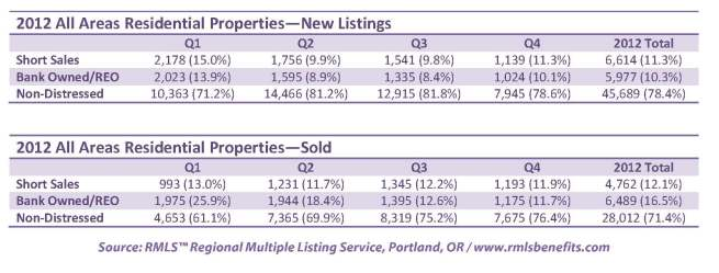 All Area Distressed Sales for 2012