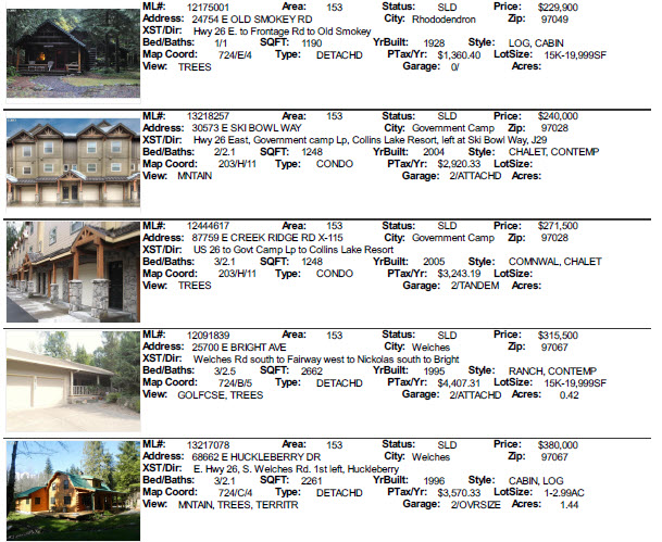 April 2013 Mt. Hood Sales