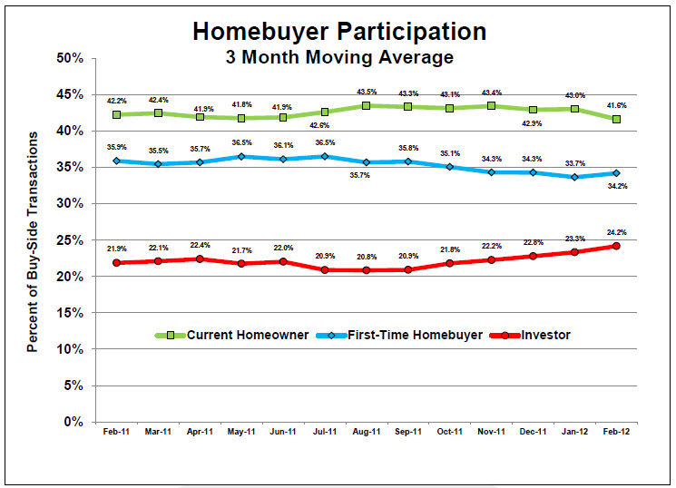 Home Buyers Over the Past Three Months