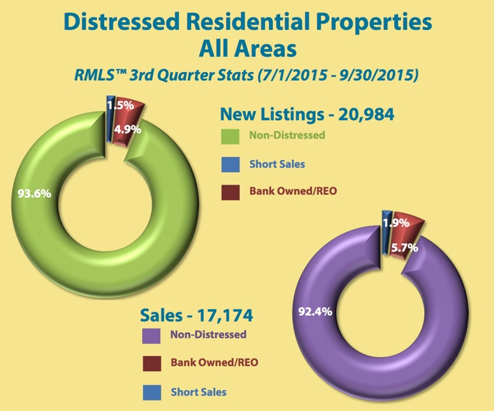 Distressed Real Estate Sales and Listings for Mt. Hood Real Estate