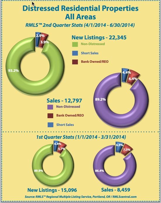 Distressed sales on Mt. Hood and the Portland Metro area