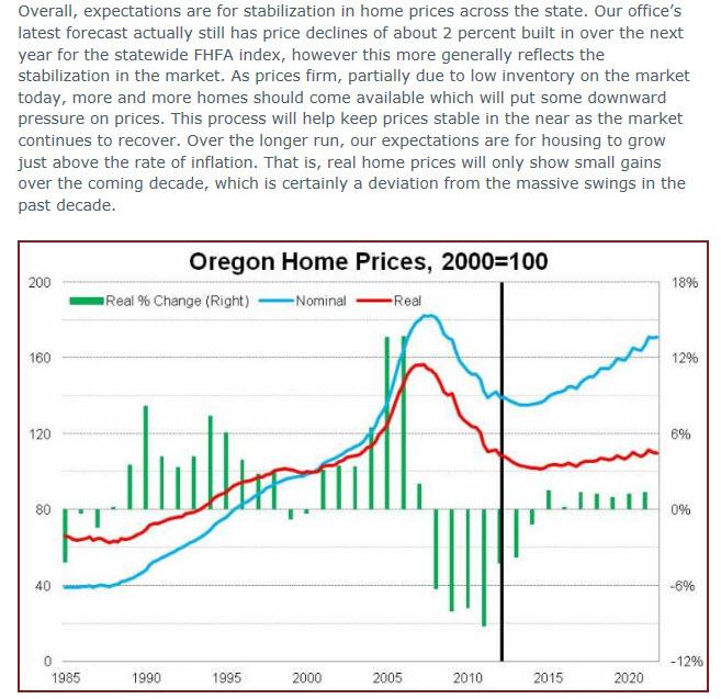 Oregon Housing Market