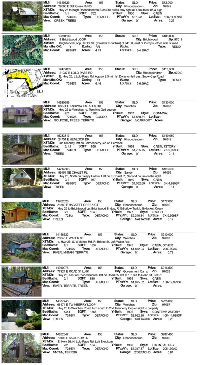Mt. Hood Real Estate Sales for February 2015 including Brightwood, Welches, Government Camp and Rhododendron Oregon