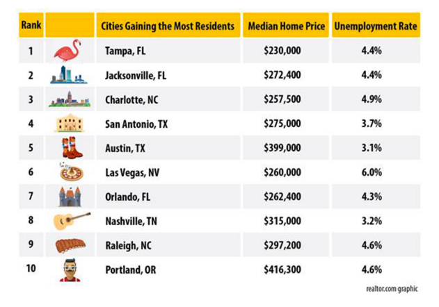 Where people are moving right now and the average price in that city