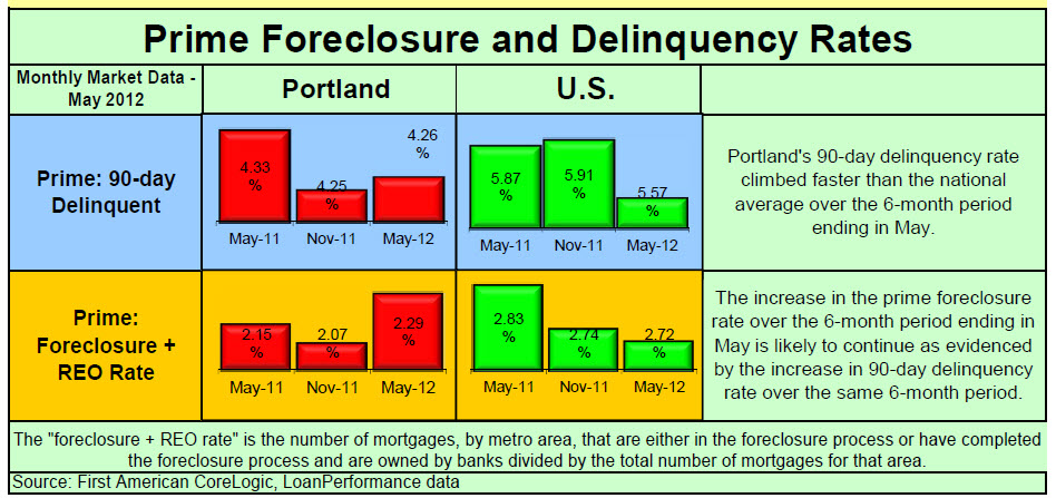 Foreclosure Rates for Prime Loans in the Portland Metro area