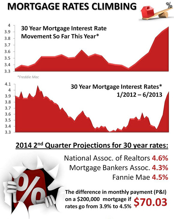 Interest rates are up