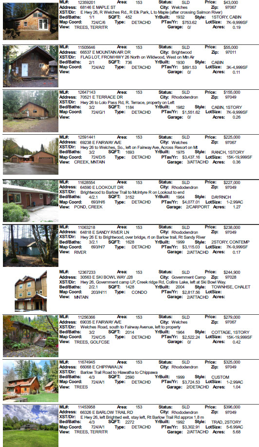 Mt. Hood Area Real Estate Sales for May 2012