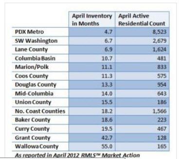 Oregon county inventories