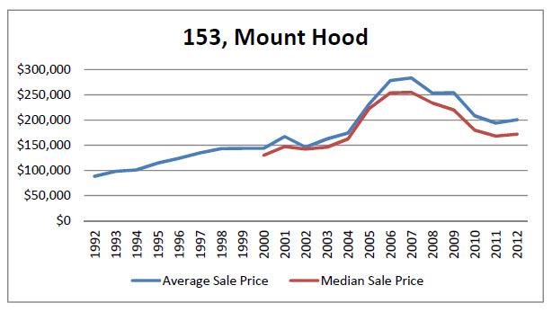 Mt. Hood Average and Median Sales Price