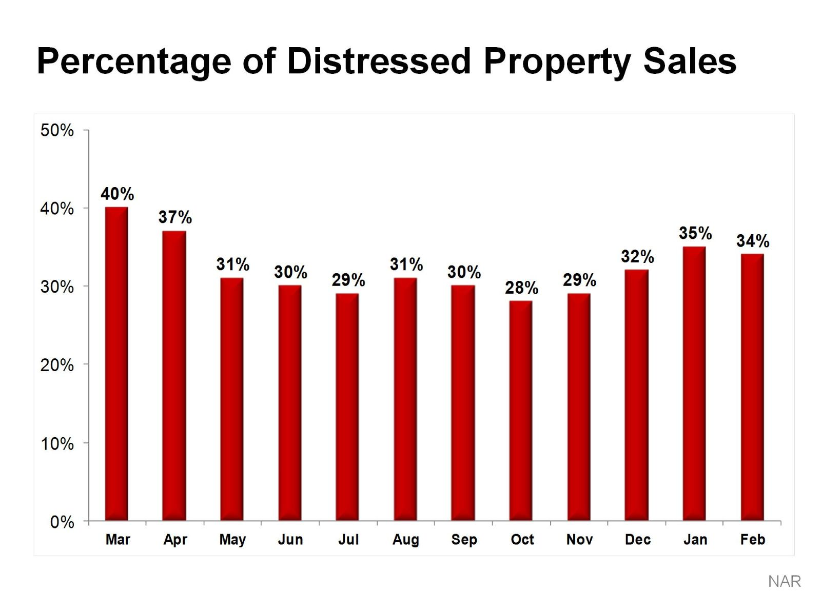 Distressed sales Nationally