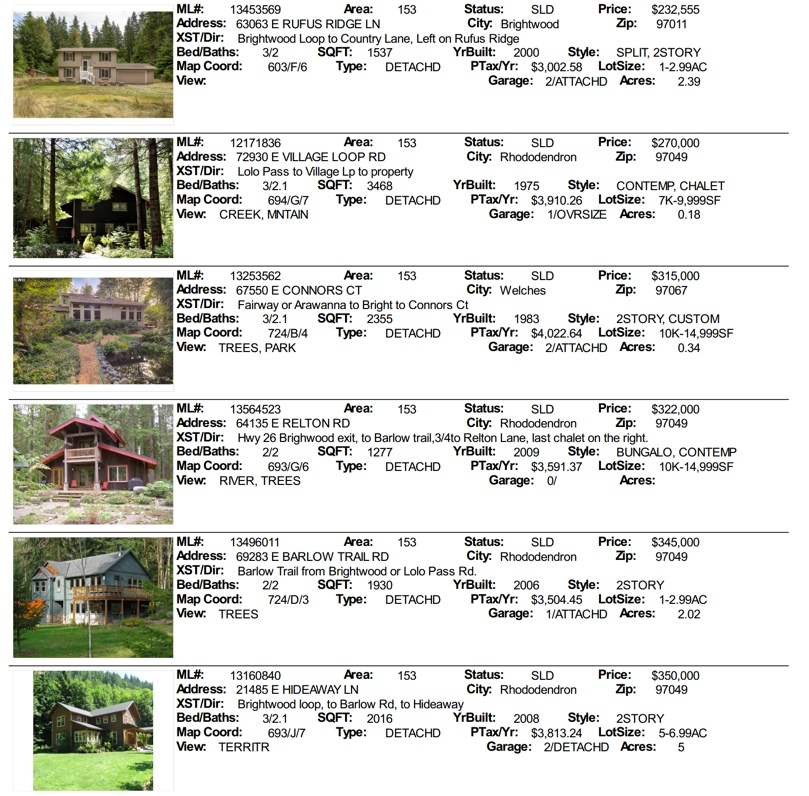 Mt. Hood Real estate sales for January 2014