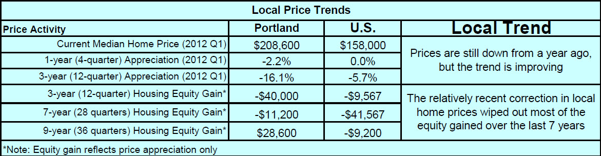 Portland metro pricing chart from NAR