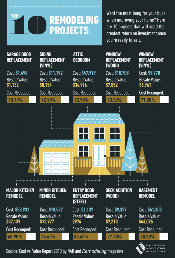 Remodeling projects and costs