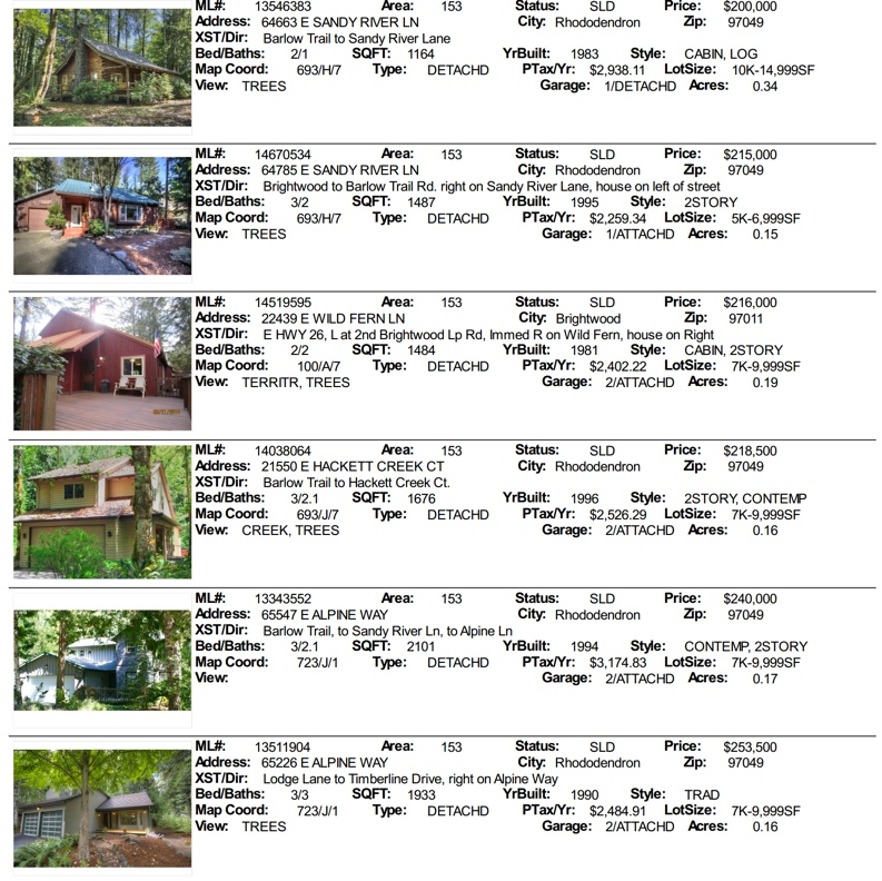 Timberline Rim real estate sales for 2014