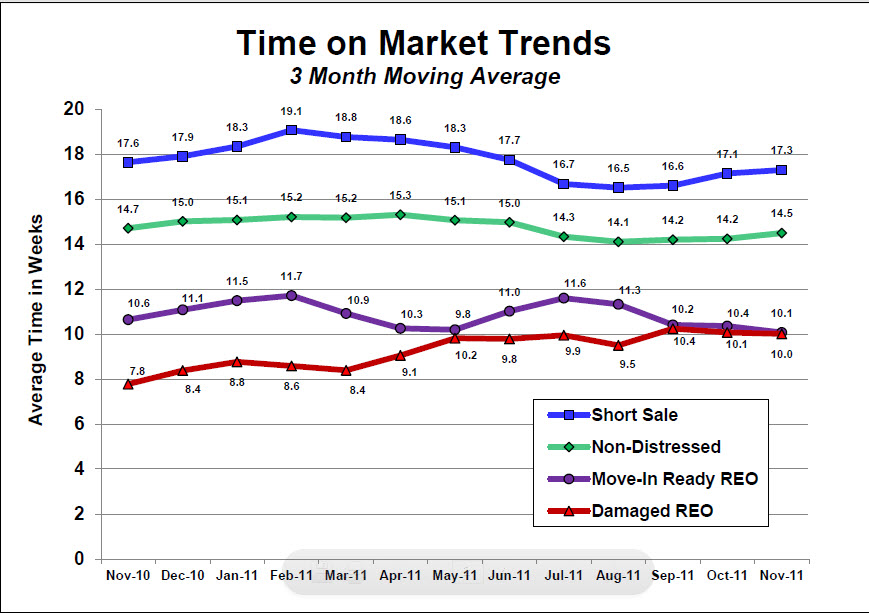 Time on the market for distressed and non distressed properties