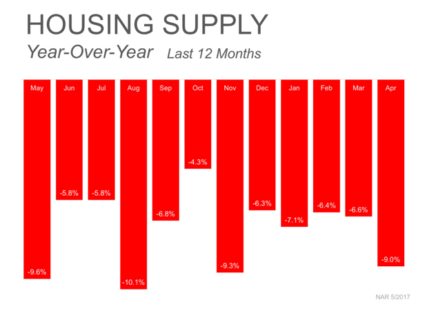 Year over year housing supply