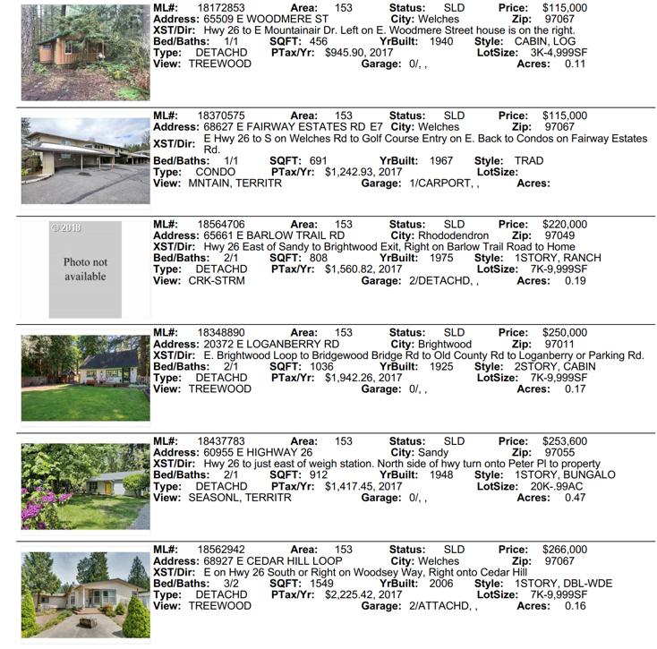 Mt. Hood Real Estate Sales for July 2018