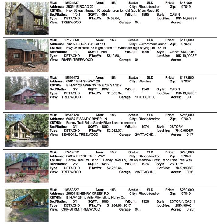 May 2018 Mt. Hood Real Estate Sales