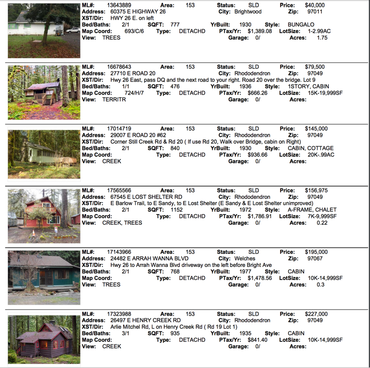Mt. Hood Real Estate sales for April 2017