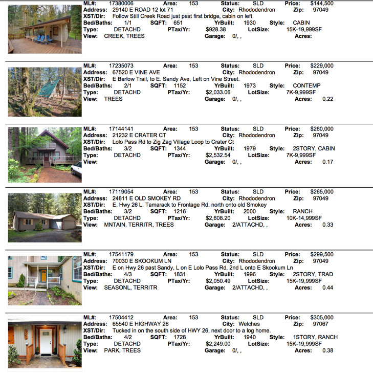 Mt. Hood Real Estate sales for June 2017 for Government Camp, Welches, Rhododendron, Government Camp Oregon