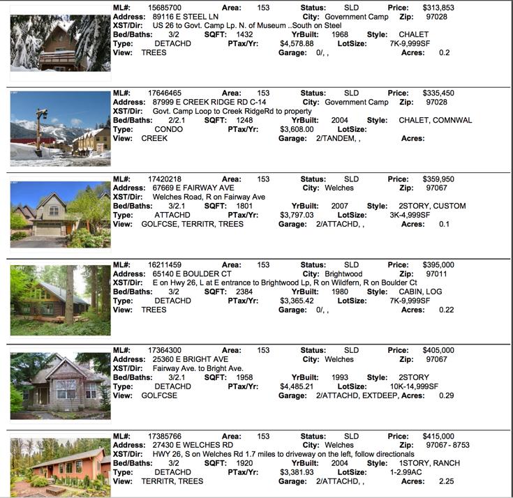 Mt. Hood Real Estate Sales for June 2017