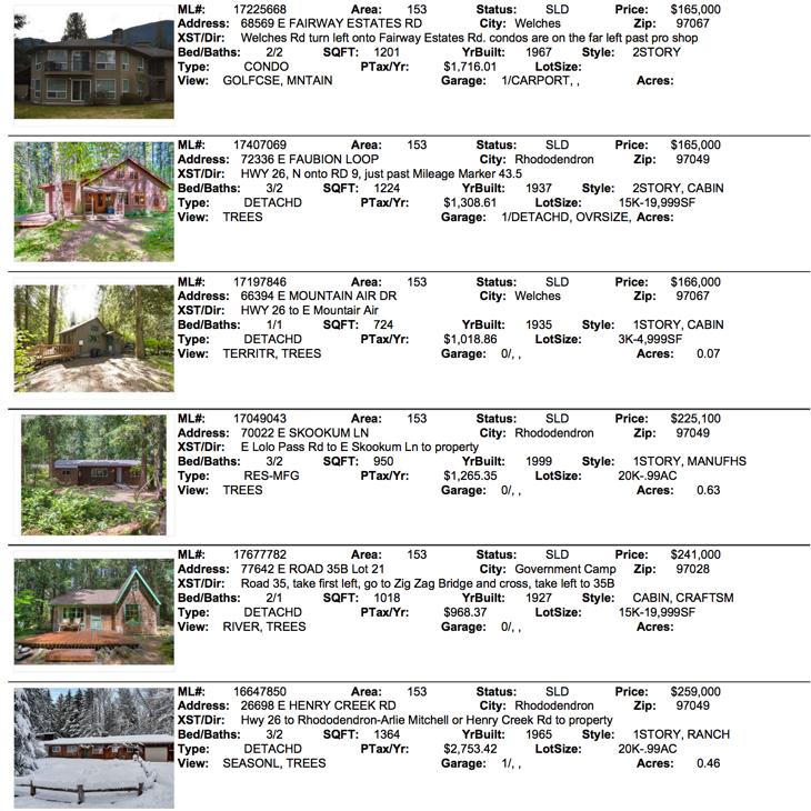 Mt. Hood Real Estate Sales for August 2017 for Brightwood, Welches, Government Camp and Rhododendron