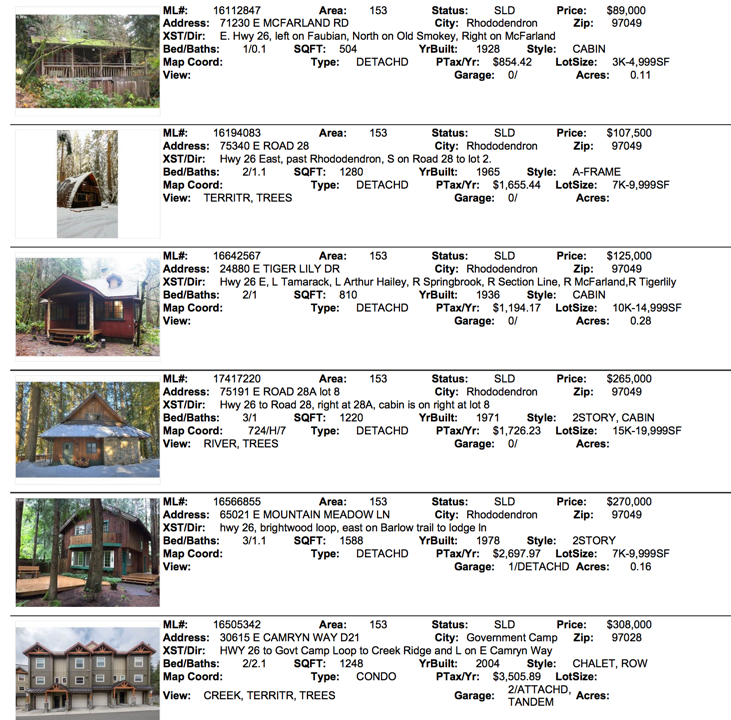 Mt. Hood Real Estate Sales for February 2017