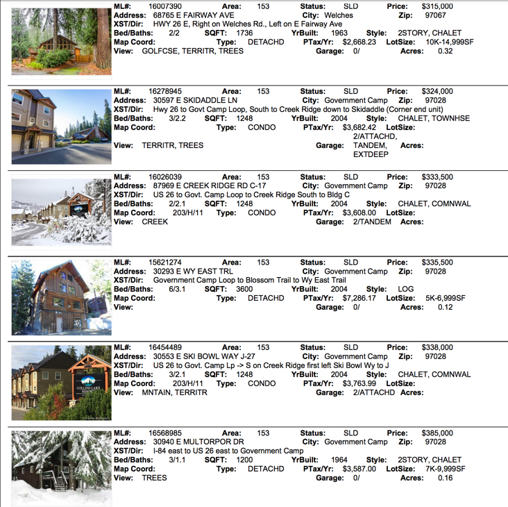 Real Estate Sales for Mt. Hood February 2017