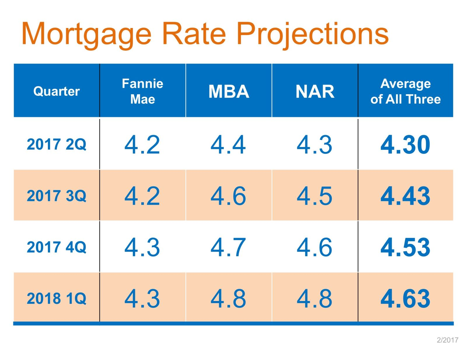 Mortgage Rates predicted for 2017
