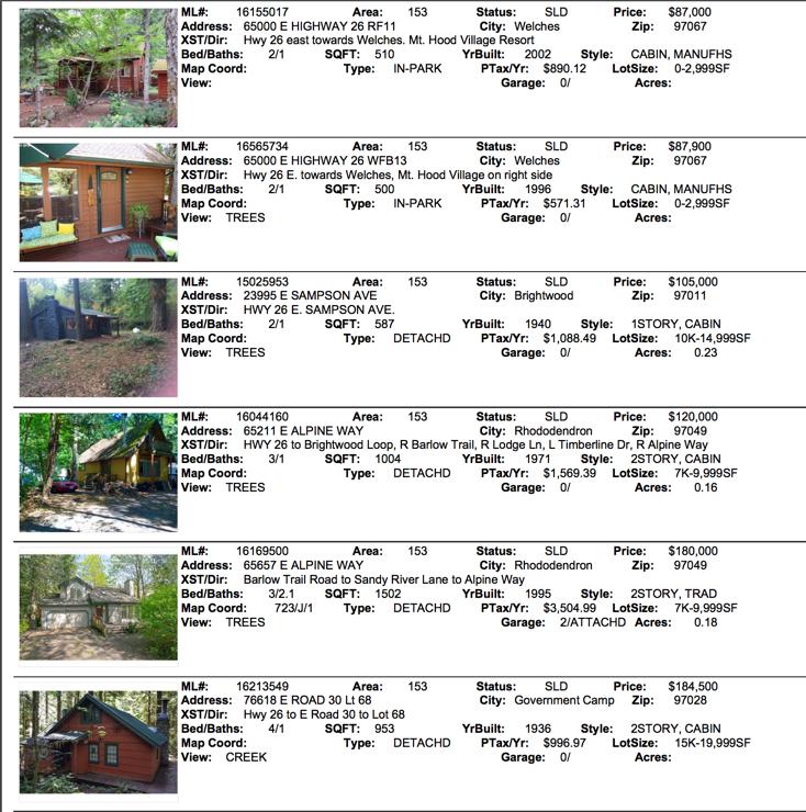 Mt. Hood Real Estate sales for September 2016