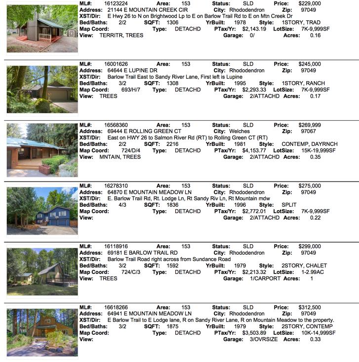 Mt. Hood Real Estate Sales 2016 September