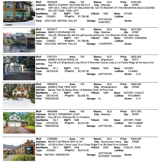 April 2018 Sales for Mt. Hood Real Estate
