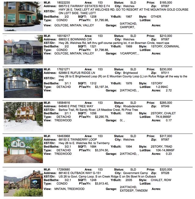 April 2018 Sales for Mt. Hood Real Estate