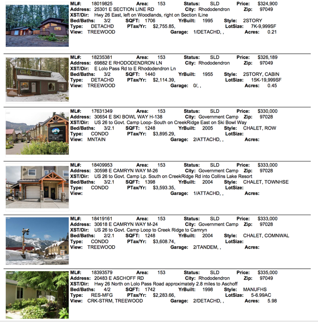 April 2018 Real Estate Sales for Mt. Hood