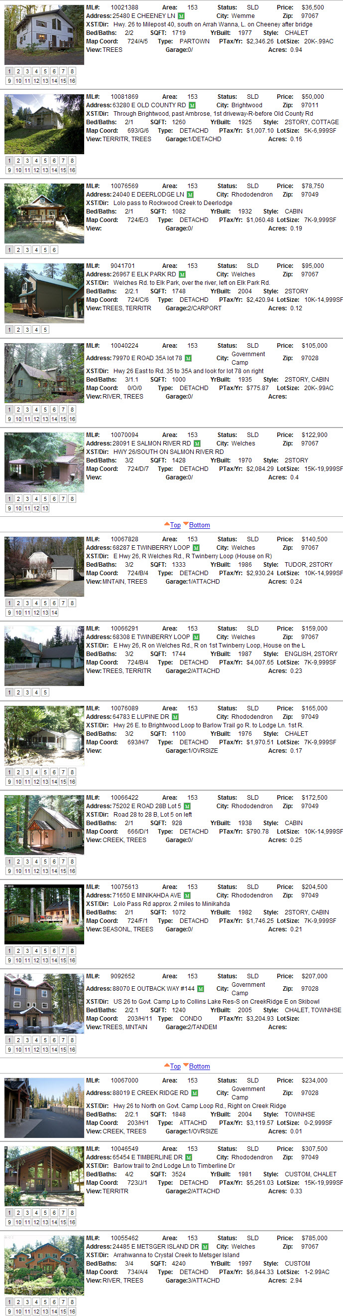 Mt. Hood Real Estate sales for November 2010