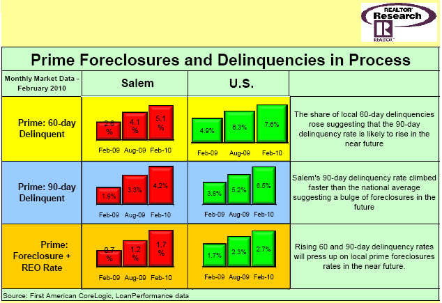 Foreclosures on Mt. Hood