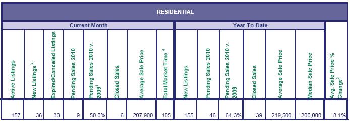 Mt Hood real estate sales May 2010