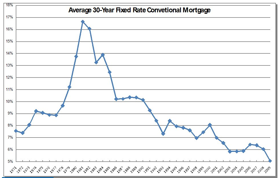 Historical chart of interest rates liz warren mt hood real estate