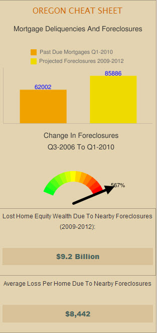Mt. Hood Foreclosures Loss in Value