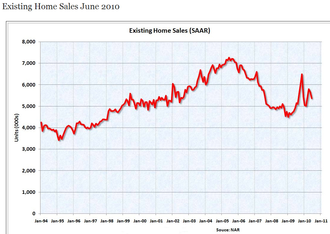 National Home Sales June 2010